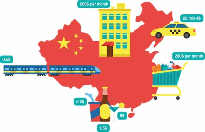 Cost of living in China